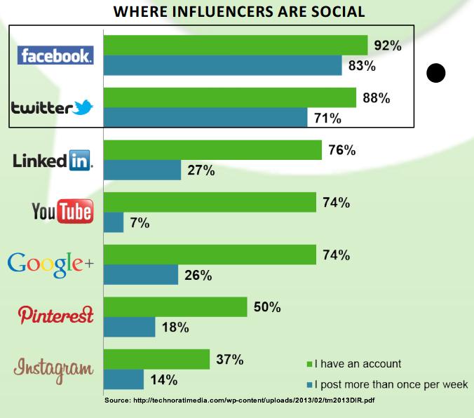 Social Media Influencer: Istruzioni per l'Uso