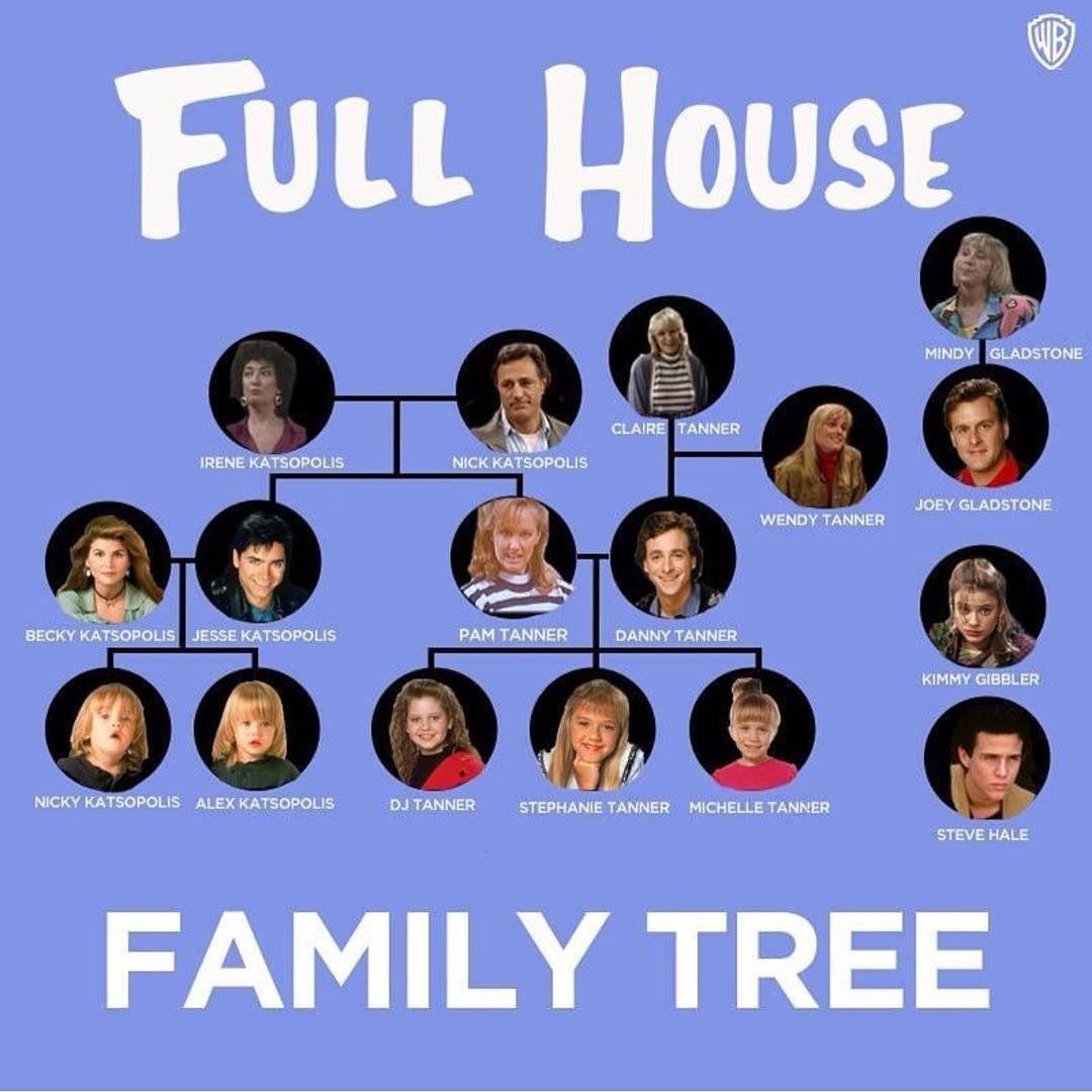 full house family tree full house castfuller