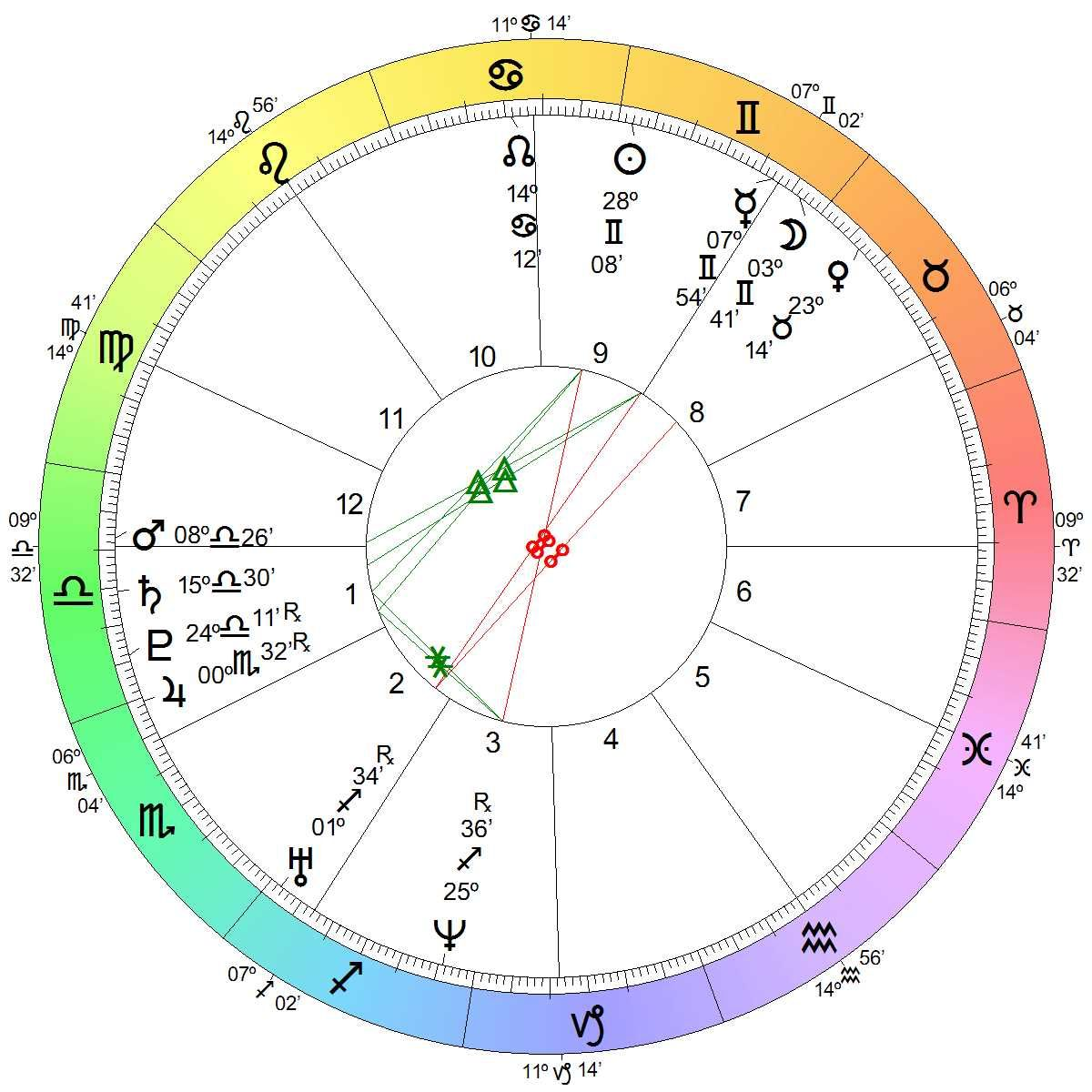 Astrological wheel astrology pinterest free astrology chart astrological wheel nvjuhfo Choice Image