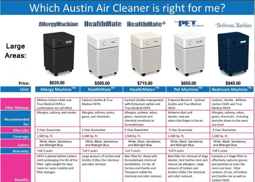 Austin Air Products General Information Indoor Air Quality
