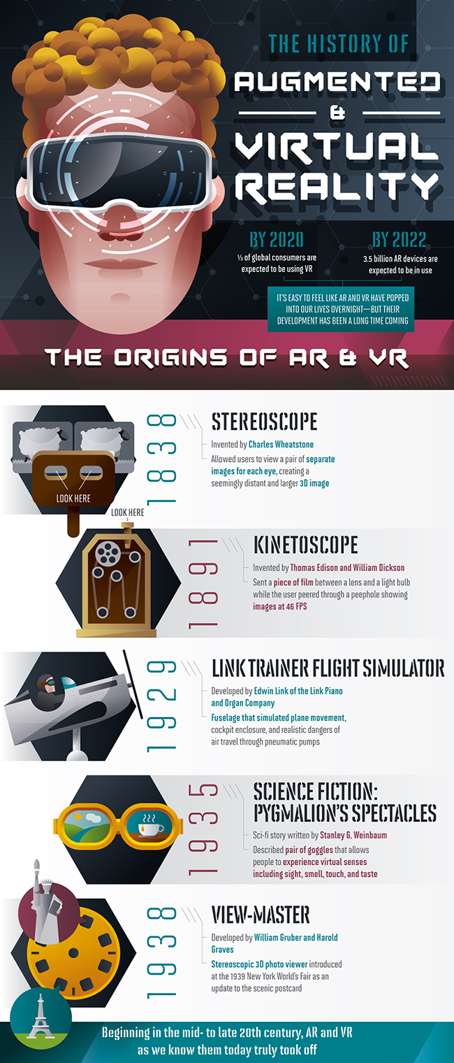 The History of Augmented and Virtual Reality in 2020
