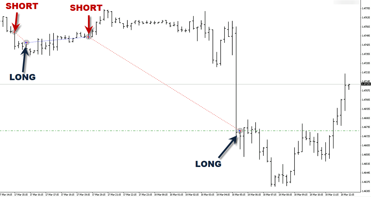 Advice for forex trading of gbp jpy