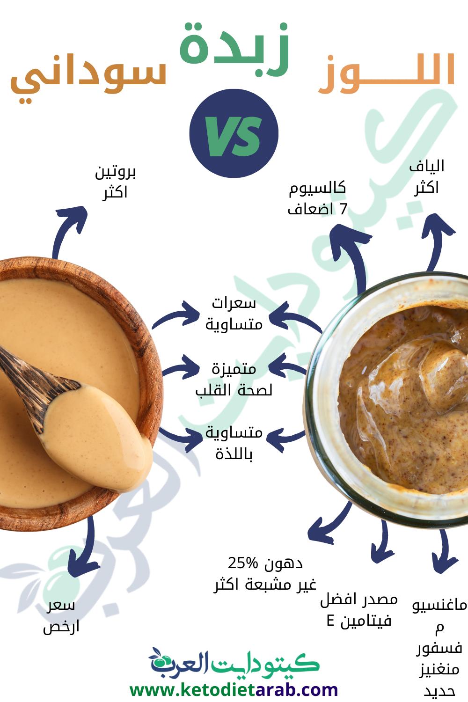 ايهما تفضل زبدة اللوز أم زبدة الفول السوداني Keto Food Latte