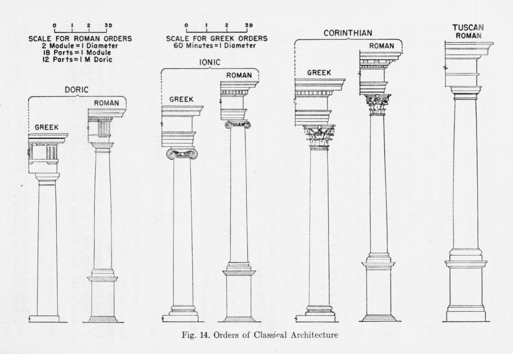 Types Of Proportion Design Spotlight Proportion Scale Tuscan Column Diagram Architecture Corinthian Column
