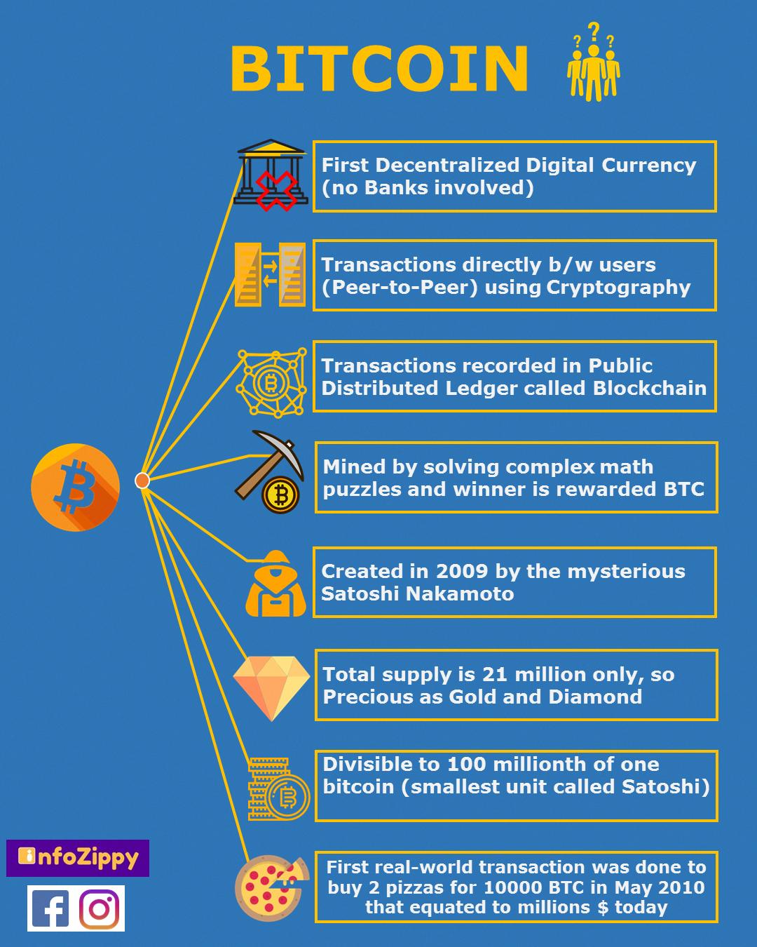 litecoin digital currency list