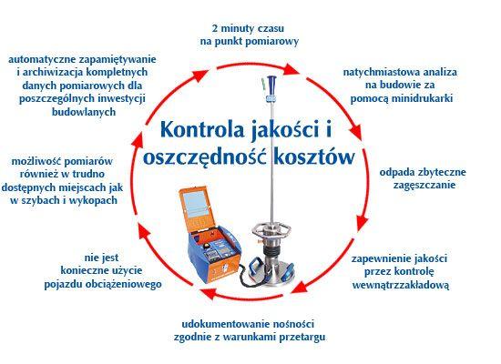 jakie są zalety płyty dynamicznej Terratest: na stronie http://www.plytadynamiczna.pl/polski/zalety.html