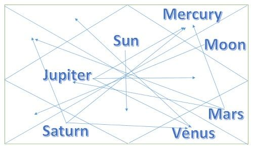 vedic astrology planets aspects