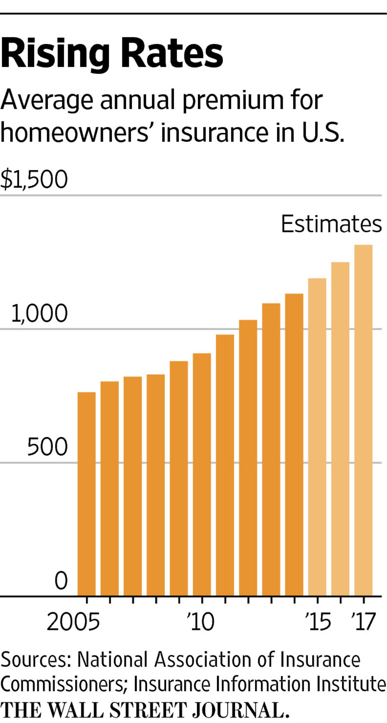 Property Insurers Hit By Worst First Quarter In 20 Years Wsj