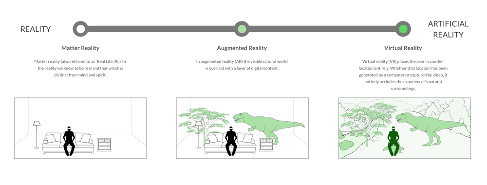 The Reality Scale | Virtual reality, Artificial reality, Augmented reality