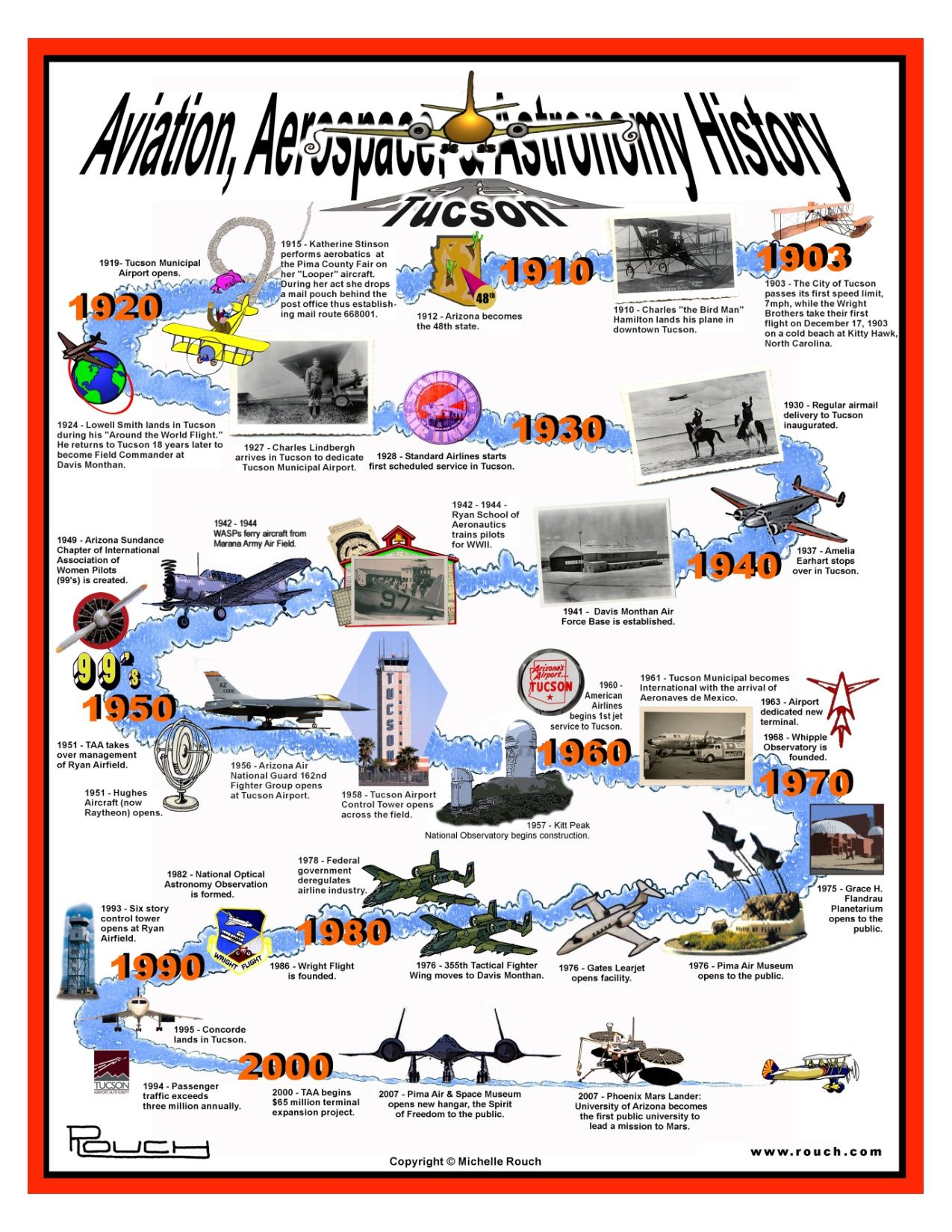 timeline history of aviation - Cerca con Google | DATAVIZ | Flight ...