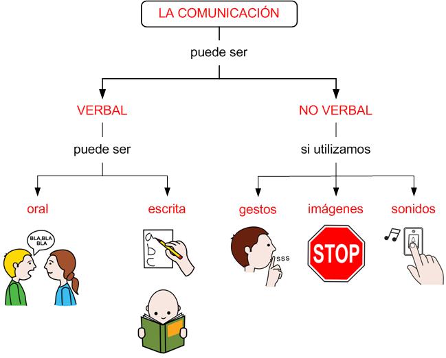 Unidad 1 Comunicación Verbal Y No Verbal 1º Eso Lenguaje Verbal Comunicacion Verbal Elementos De La Comunicacion