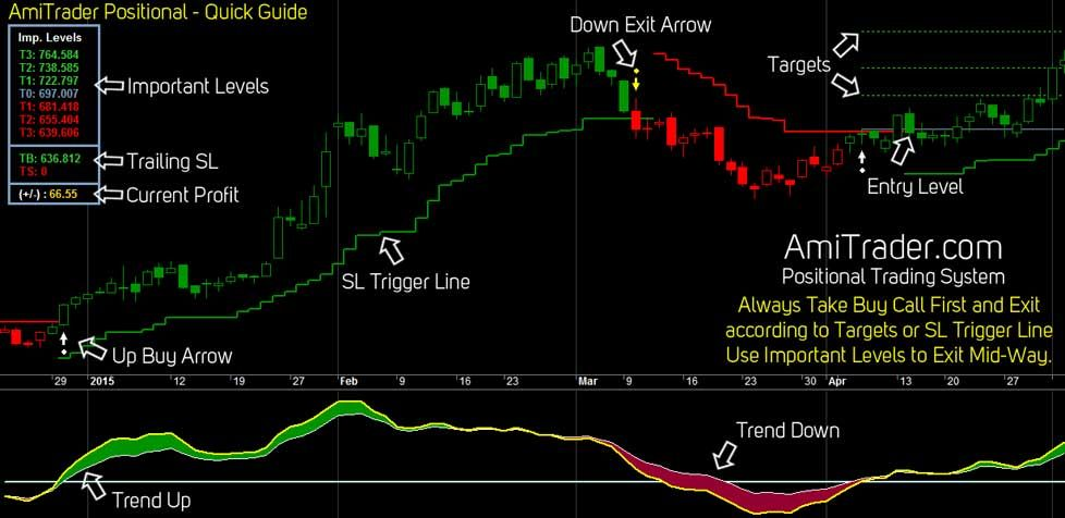 Live Buy Sell Signal Online Stock Market Chart Software