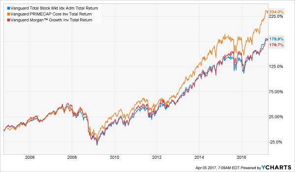 Here Are The Best Vanguard Funds To Buy They Re Not The Ones You
