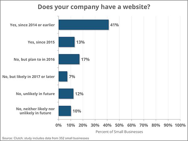 معدل تصميم مواقع للشركات الصغيرة