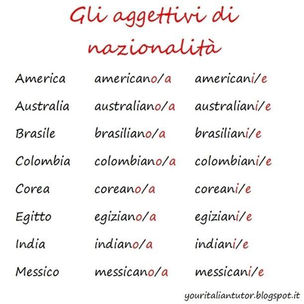 Italian nationality adjecyives #learnitalian #italianlessons #italianteacher #italiangrammar #italianadjectives