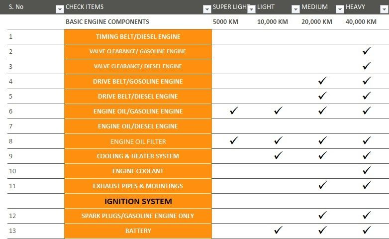 vehicle maintenance checklist template excel company templates
