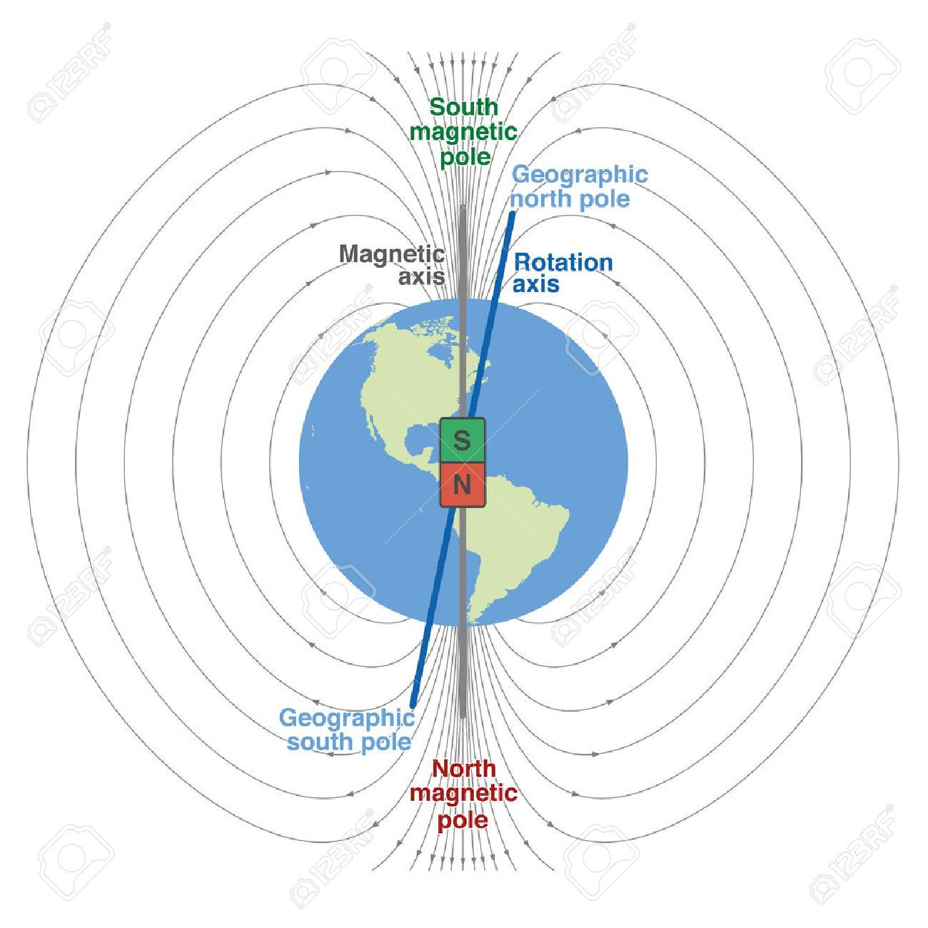 Geomagnetic Field Of Planet Earth Scientific Depiction With Geographic And Magnetic North And South Pole Magnet Magnetic Pole Earth S Magnetic Field Physics
