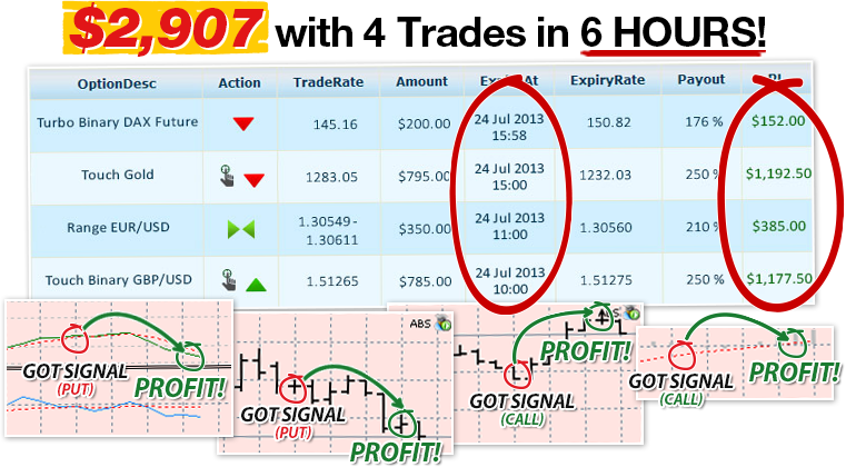 How to Make Money Through Options Trading