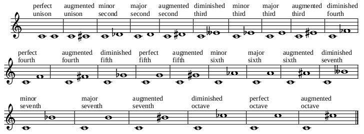 Intervals Music Education Intervals Sheet Music