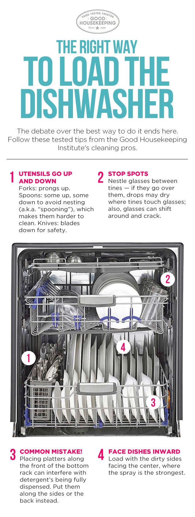 Follow This Guide To Make Sure You Re Loading Your Dishwasher As Efficiently As Possible Housekeeping Tips Clean Dishwasher Cleaning