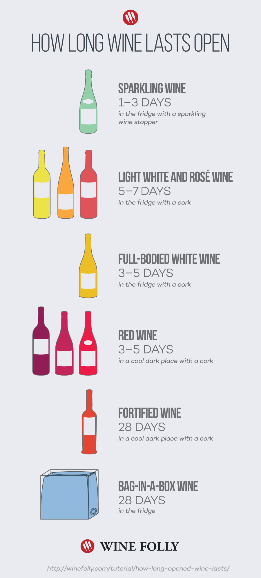 This Chart Shows How Long Wine Lasts After It's Opened
