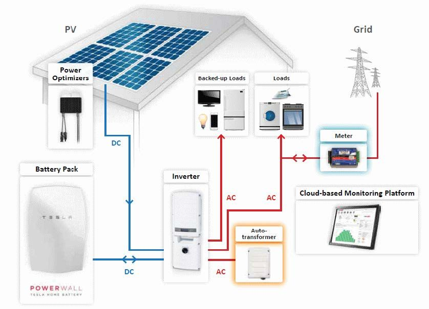 What Is Solar Energy And How Does It Work What Is Solar Energy Solar Energy For Home Powerwall