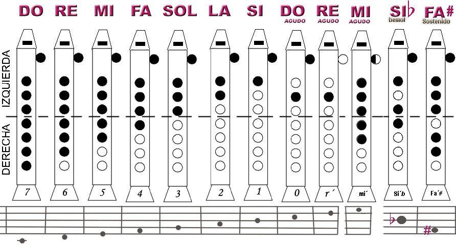17 Ideas De Flauta Dulce En 2021 Flauta Canciones Flauta Partitura Flauta