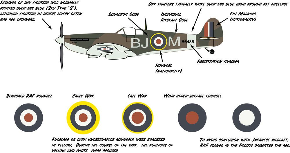 Guide to British Aircraft Camouflage