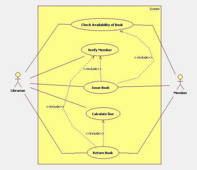 Uml Use Case Diagram For Library Management System Uml Diagram For