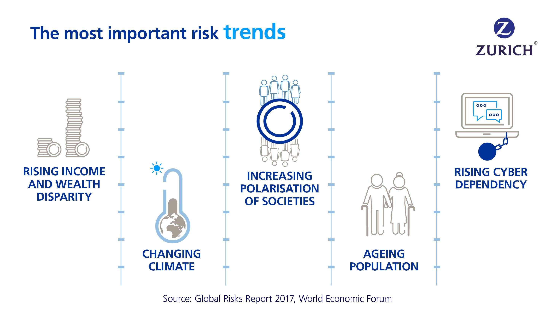 Pin By Zurich Insurance On Global Risks Risk Management World Economic Forum Business Intelligence