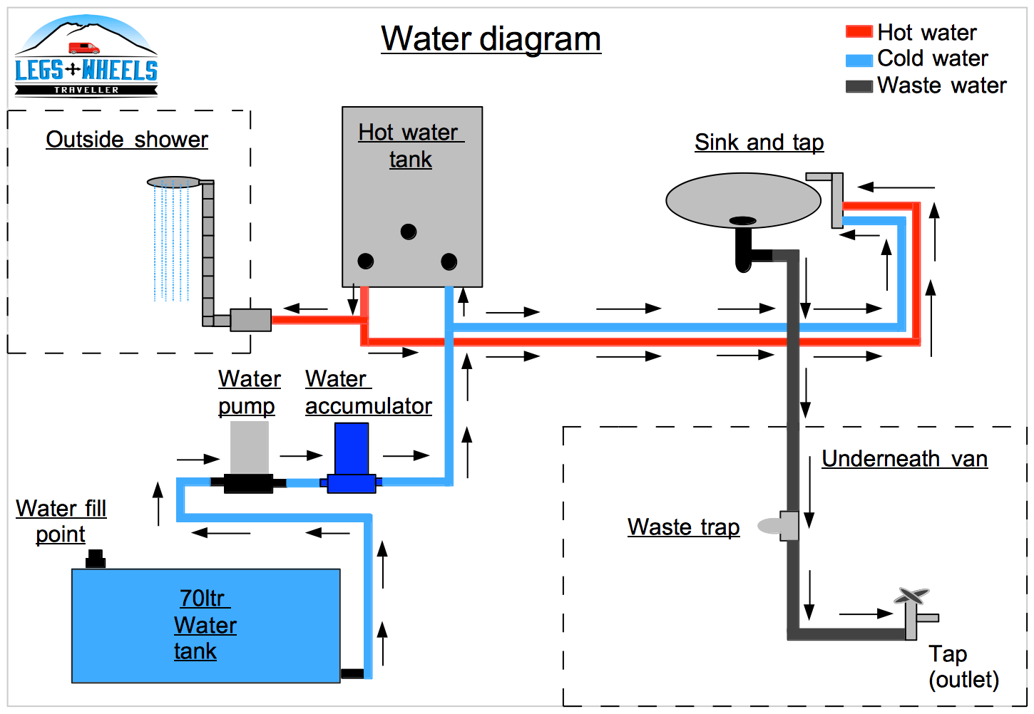 how to install a water system in a van conversion school bus wiring diagram aquaponics diy water heater vw fuel pump heater [ 1450 x 1002 Pixel ]