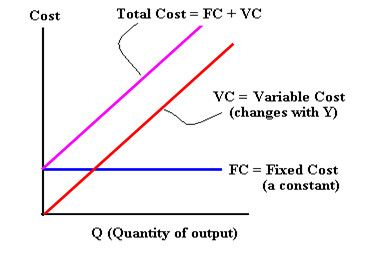 Fixed and Variable Costs in a Restaurant