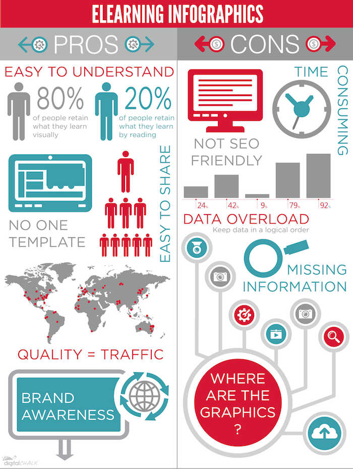 eLearning Infographics Pros and Cons | Blended learning