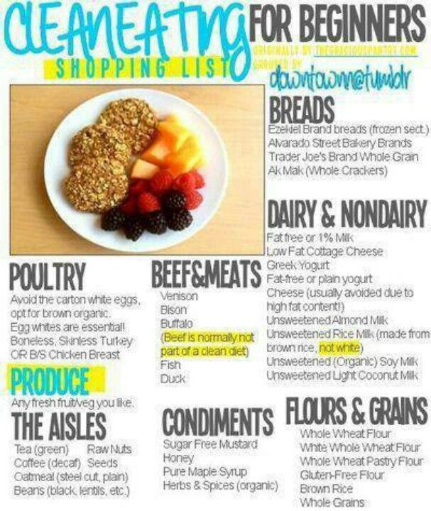 Great guide for those wanting to start clean eating clean eating clean food shopping list for beginners paleo for beginners shopping list forumfinder Choice Image