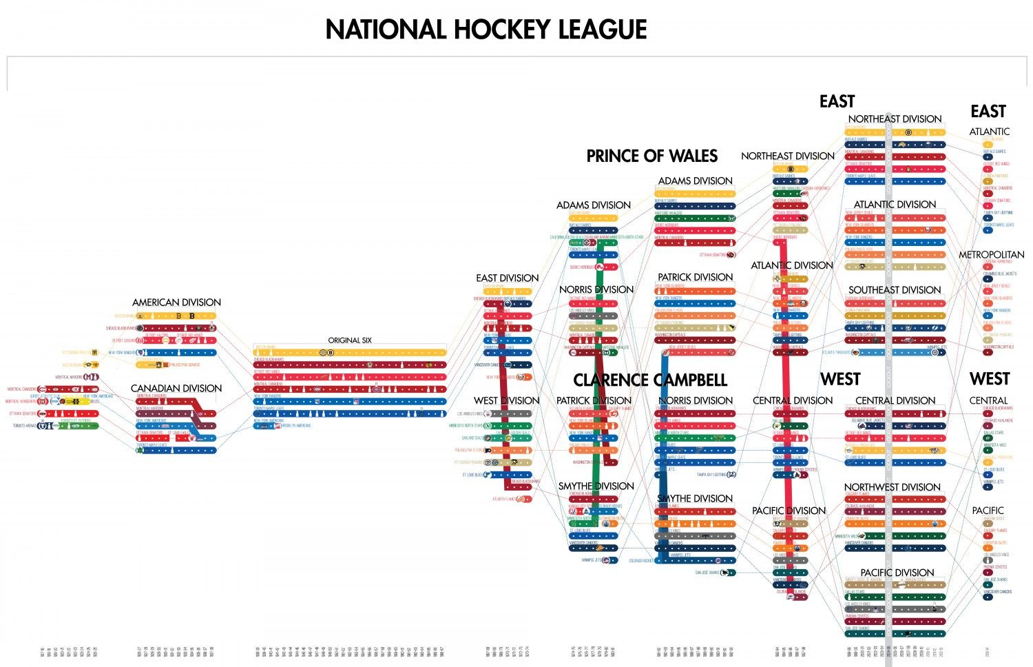 Timeline Of The Nhl Visual Ly Nhl National Hockey League Best Games