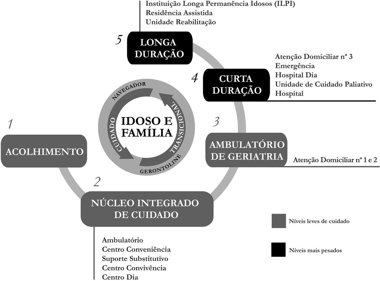 ESTRATÉGIA NACIONAL PARA O ENVELHECIMENTO ... - Portal do SNS