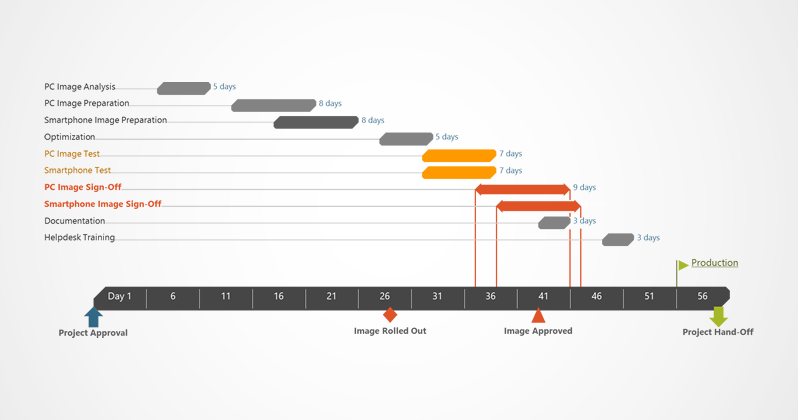 It Project Management Gantt Chart Set In Modern Theme With A Flat