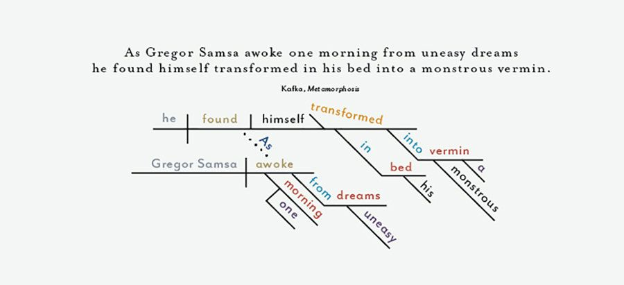 Sentence Diagram Reading Pinterest Sentences