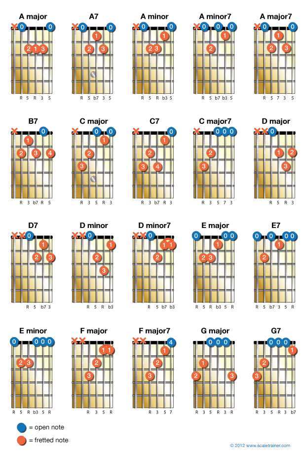 20 Chords Every Guitarist Should Know Guitar Lessons Pinterest