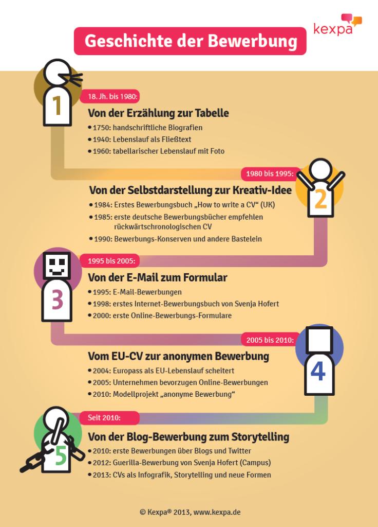 Die Geschichte Der Bewerbung Von Kexpa Svenja Hofert Tolle Infografik Bewerbung Bewerbungstipps Online Bewerbung