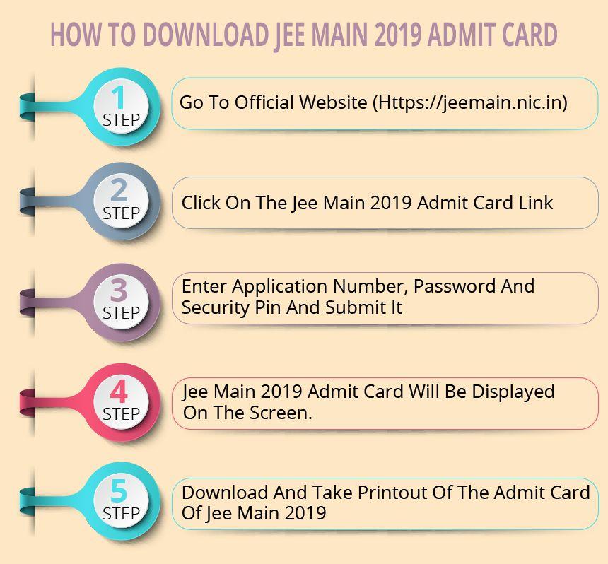 Jee Main Admit Card 2020 Postponed Maine Cards Exam Day