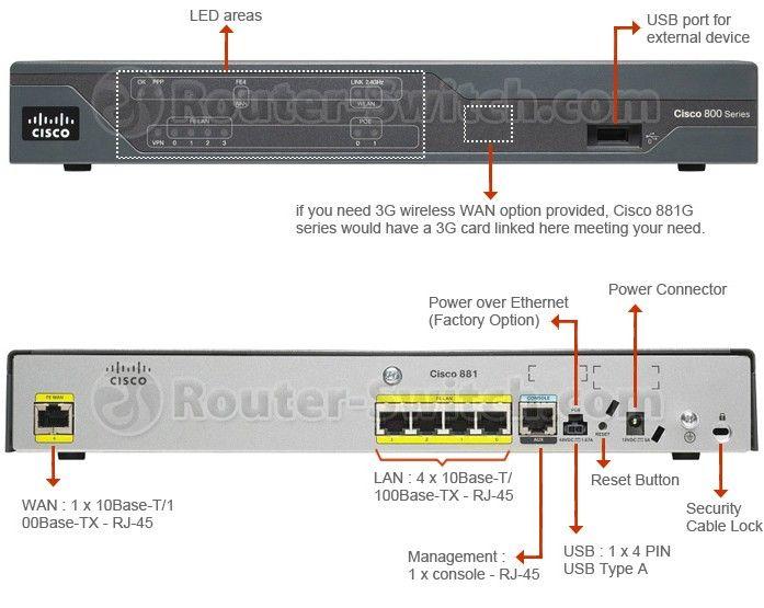 Cisco881-k9 | Router switch