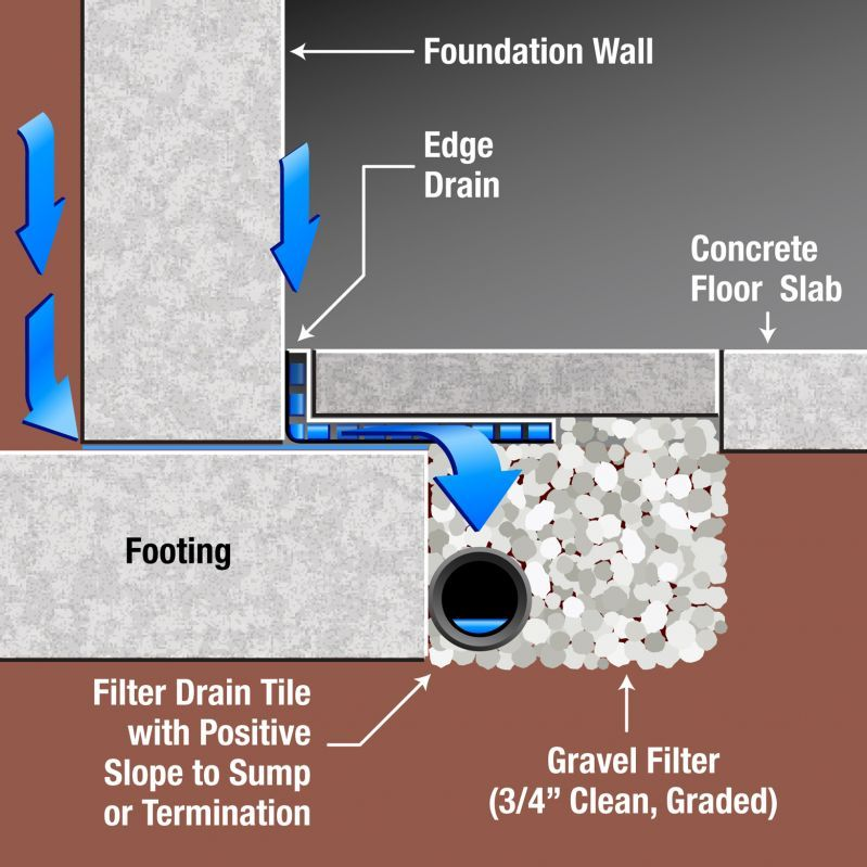 "Drain Eze Basement Waterproofing Footing System: INTERIOR DRAIN TILE DAY 2 PROCESS 1. Install 4"" Perforated PVC Pipes Surrounded In Nylon Sock"