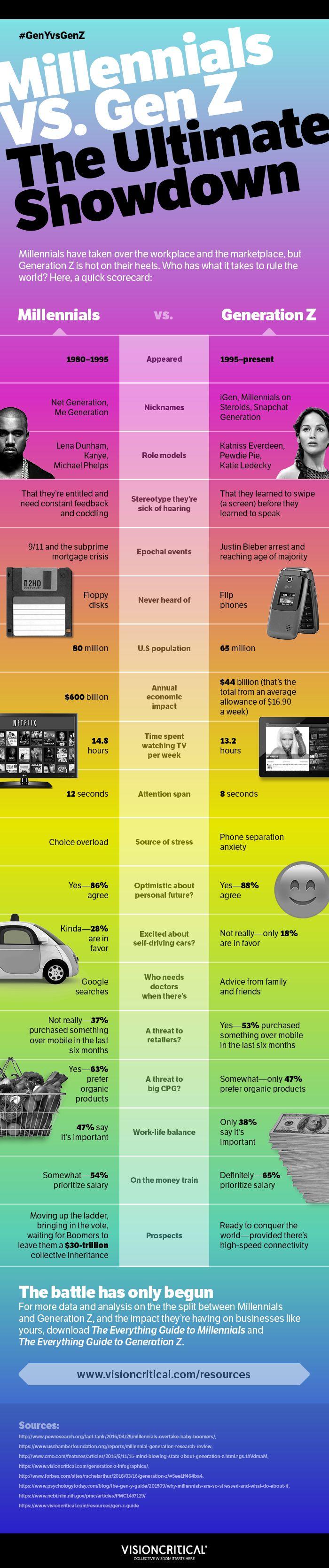 5 Ways Gen Z Differs From Gen Y Customer Insight Millennials Infographic