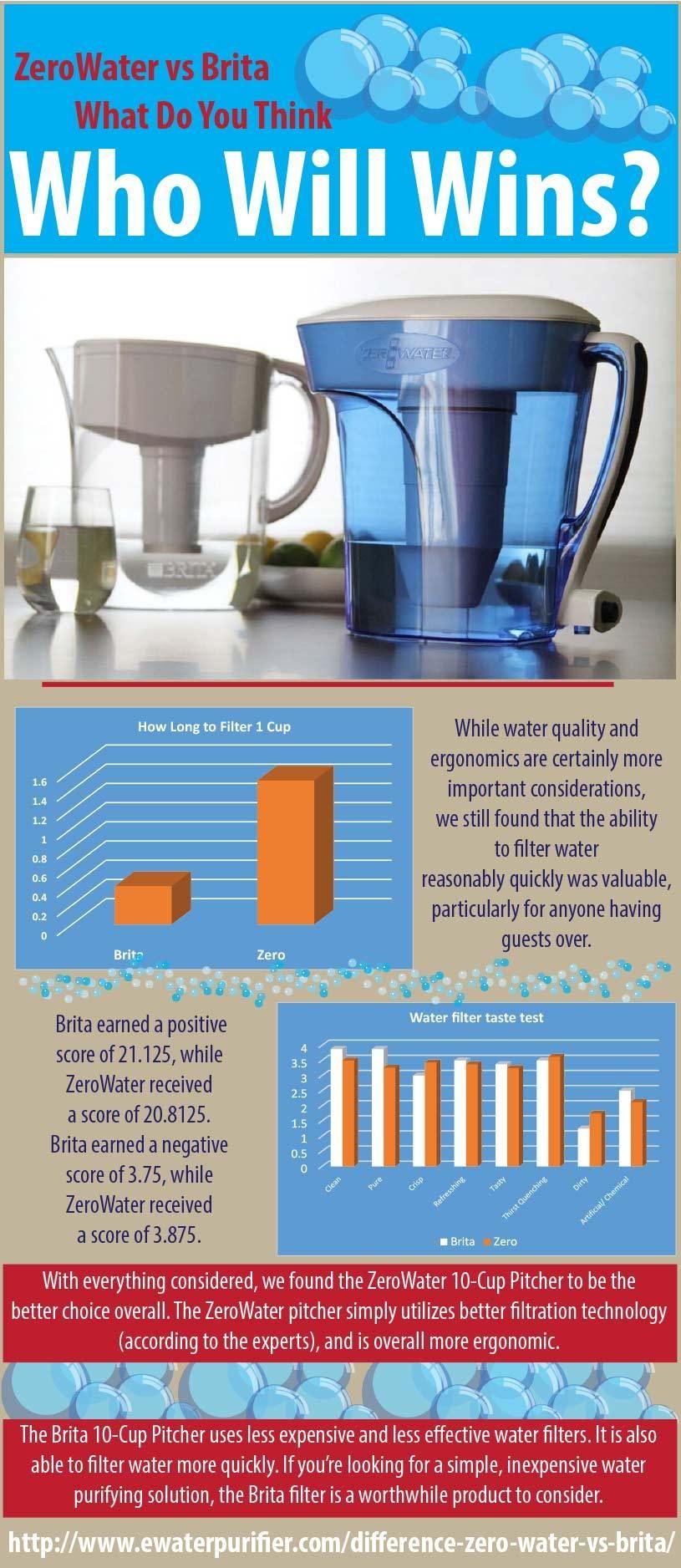 does zero water remove chlorine