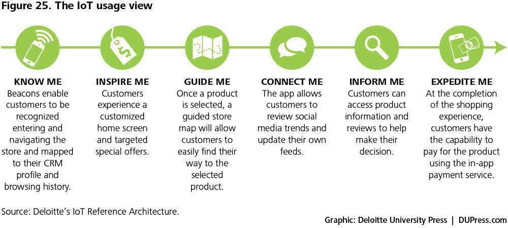#IoT usage:  know (sensors)  inspire (content)  guide  connect (app)  inform (community)  expedite (e-pay)