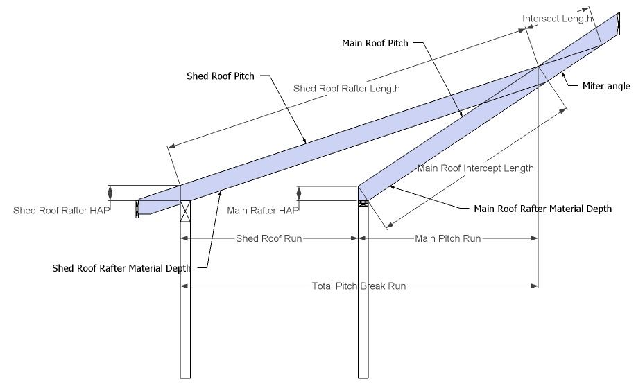 Pitch Break Shed Roof - Rafter Framing Calculator   House ...