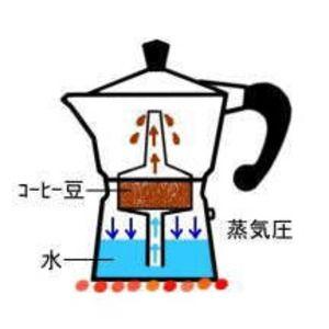 直火式エスプレッソメーカー マキネッタ とは カフェマガジン Cafe Magazine マキネッタ カフェ エスプレッソ