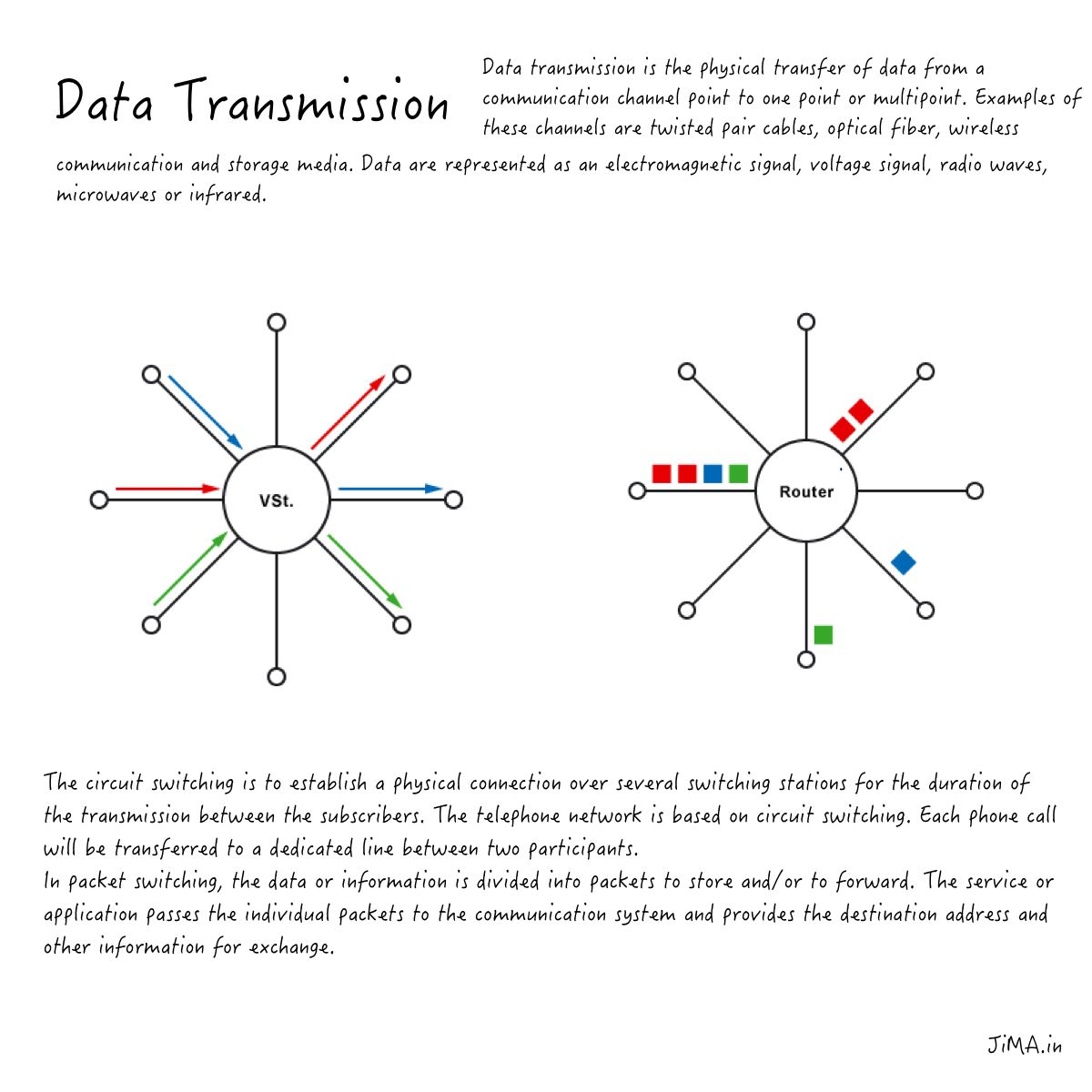 Data Transmission Basics Data Transmission Data Transmission