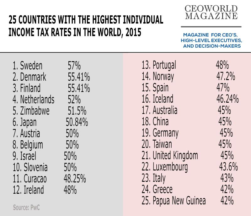 25 countries with the highest individual income tax rates in the - fresh 6 profit and loss statement for small business